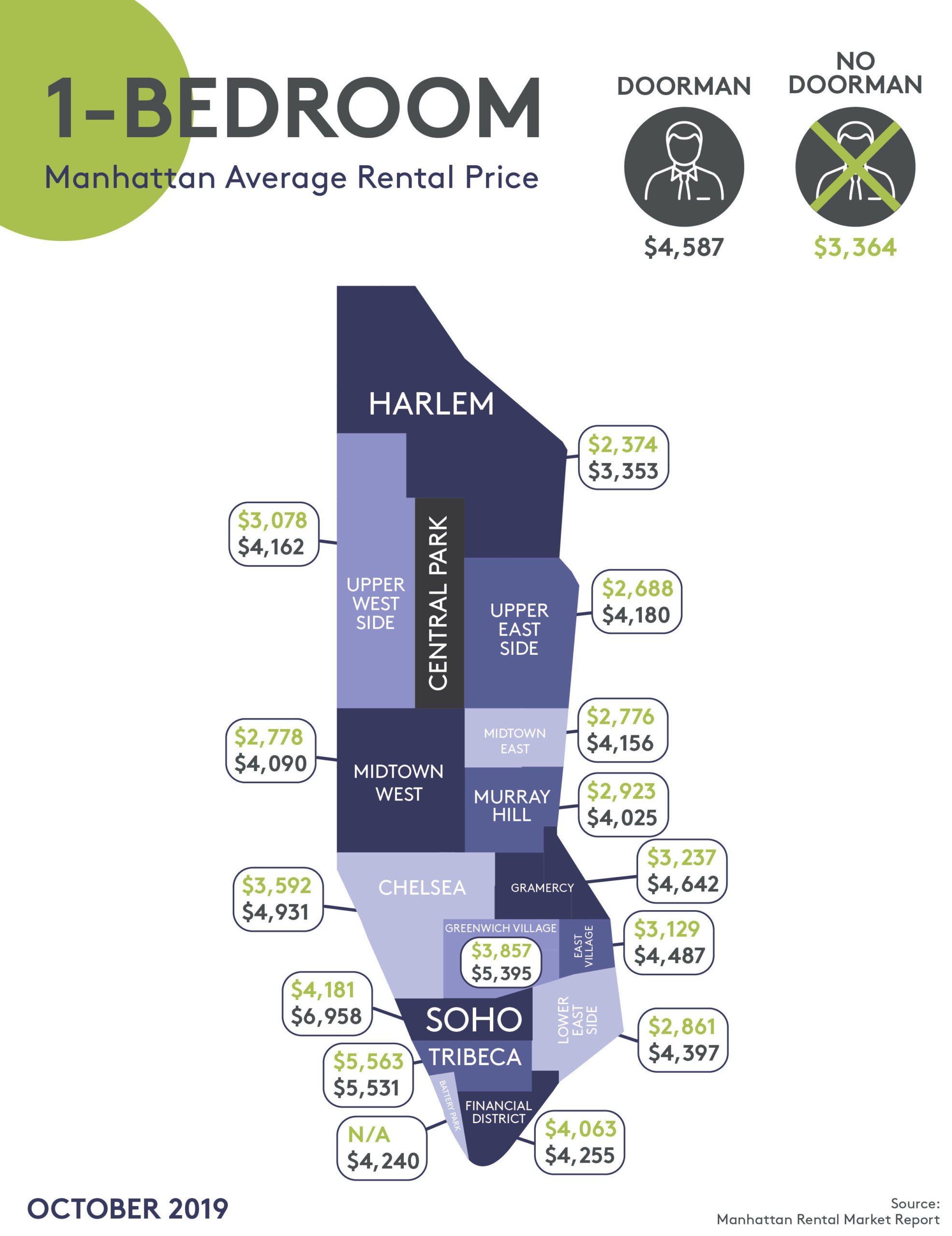 Prices for 1-bedroom apartments in Manhattan