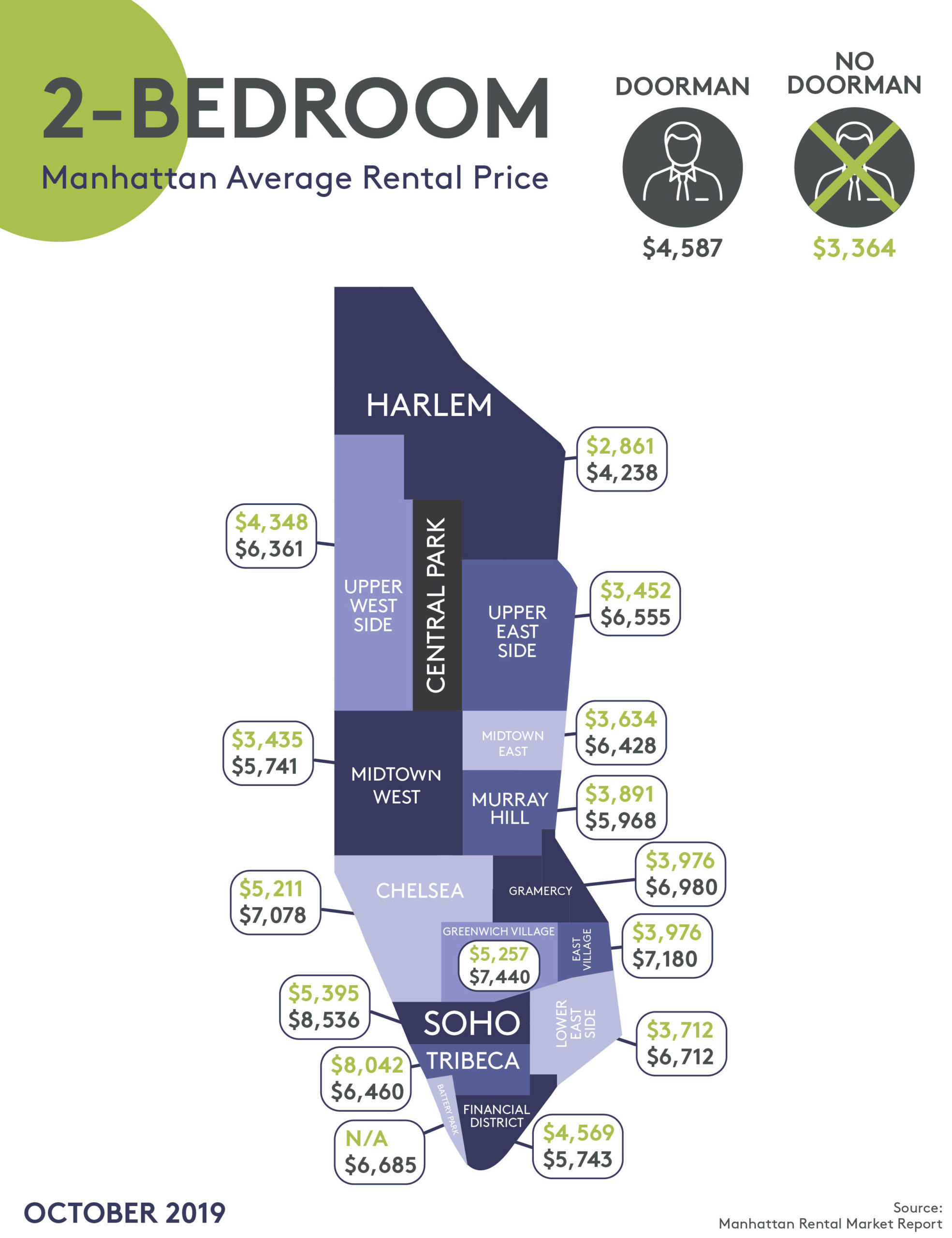 prices for 2-bedroom apartments in Manhattan