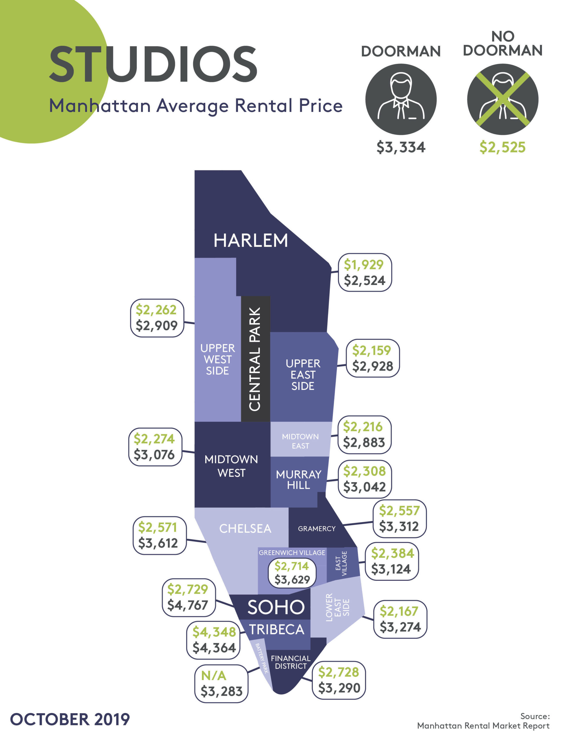 Prices for studio apartments in Manhattan